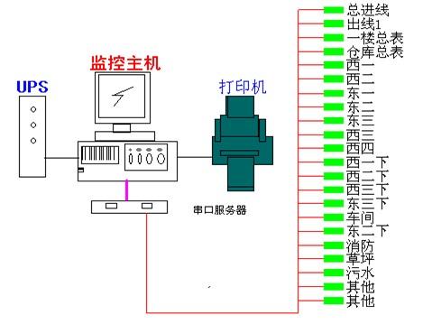 新宏博通讯科技有限公司电力监控系统设计方案