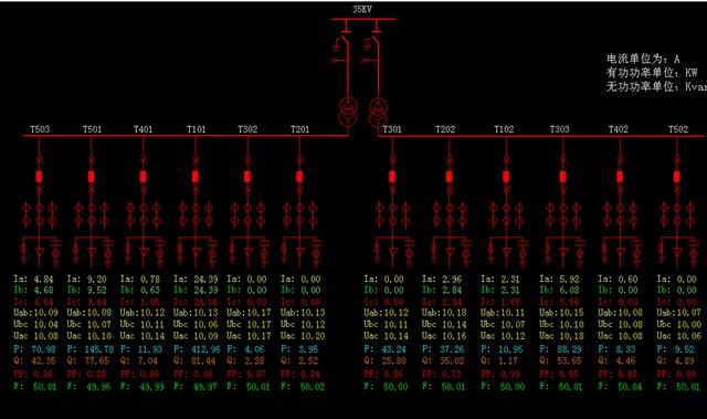 电流,功率,功率因数,电能,频率等电参量及配出回路的三相电流;遥信
