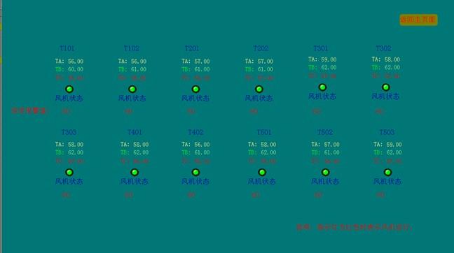 其中包括:线三相电压,电流,功率,功率因数,电能,频率等电参量及配出
