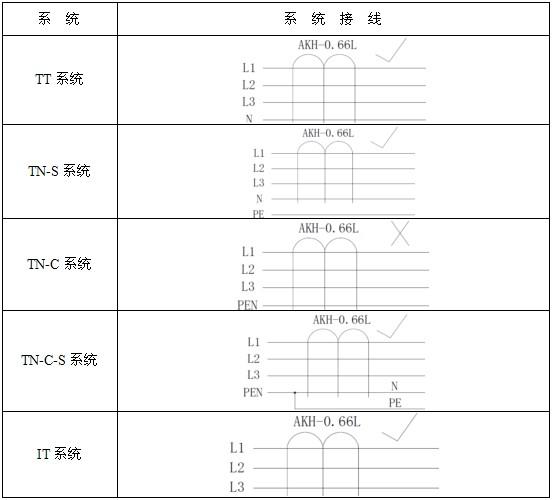 工控自动化技术文摘:低压配电系统电流互感器的选型