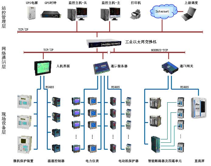 安科瑞智能电力监控系统