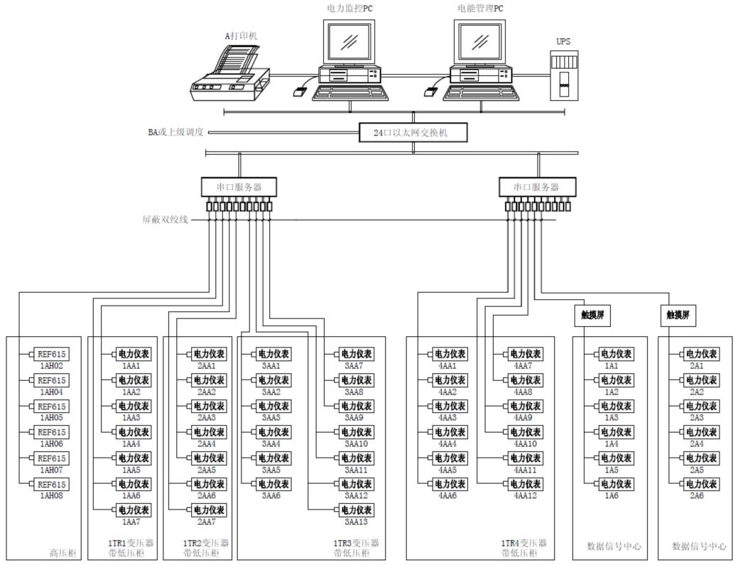 系统集成-安科瑞数据信息中心电源监控管理系统-全球