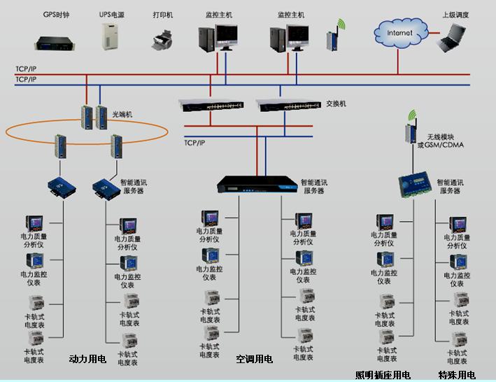 电能管理系统系统结构图