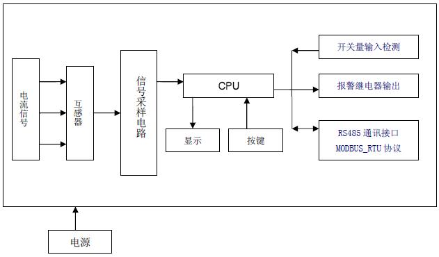 图   硬件电路框图