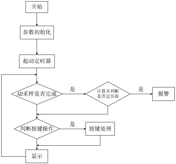 图   主程序流程图