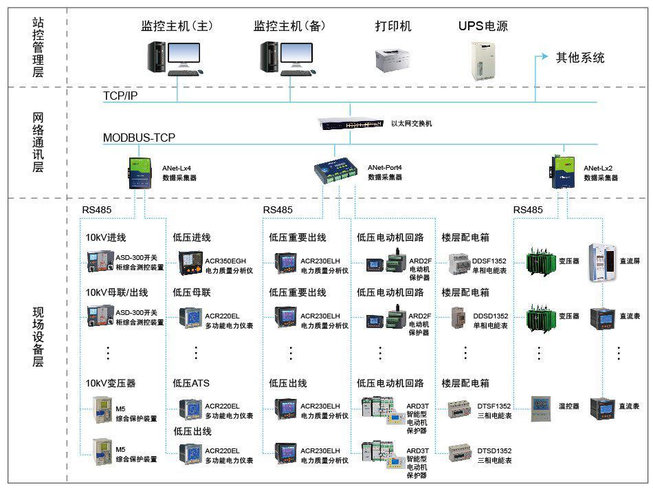 电力系统基本结构