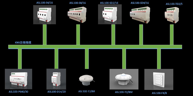 智能照明控制系统在五星级酒店中的应用