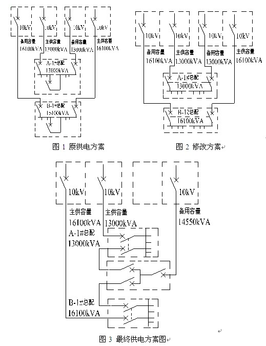 图1所示供电系统为一级负荷典型的接线图,此方案为大型公建项目常用