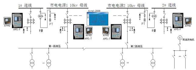 5 静电防护、防雷与接地、电磁屏蔽系统 5.1 静电防护 主机房和辅助区地面采用防静电地板。机房内所有设备的金属外壳、管道、线槽、建筑物金属结构进行SM型等电位联结接地。活动地板隔块用金属编织带跨接成网络格式的静电接地网络,并与静电泄放接地线接通;吊顶、龙骨板、轻质隔墙和护墙层的龙骨,门窗的金属框均以金属导线接通,并与静电泄放接地线接通。 5.