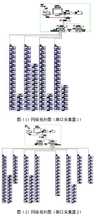 本监控系统采用分层分布式结构