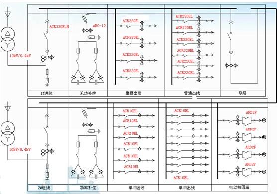 4kv低压配电柜电气设备清单                         表3  配电柜