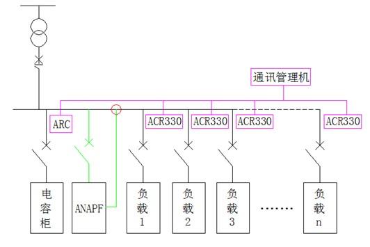 图4 低压配电系统谐波抑制方案