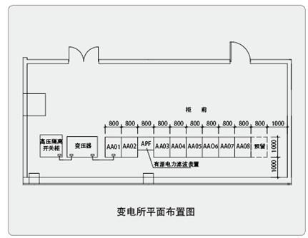 3)电气设计人员在考虑系统接线及平面布置时应注意将anapf的补偿