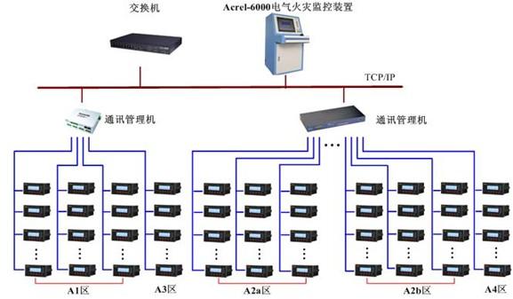 數據中心機房電氣系統設計與監控產品選型