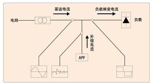 有源滤波器在机场助航灯光系统中的谐波分析与治理方案(安科瑞 王琪)