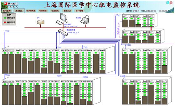 图3 通讯示意 4.2.3配电系统图 配电系统图显示整个配电系统的整体架构,便于管理人员快速了解配电系统的组织结构,参数界面实时显示的电力参数数据可以反映配电系统的运行状态。配电系统界面如图4所示,详细参数如图5所示。