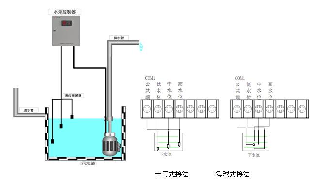 信号为3水位开关时,液位高于中水位点时一台水泵启动