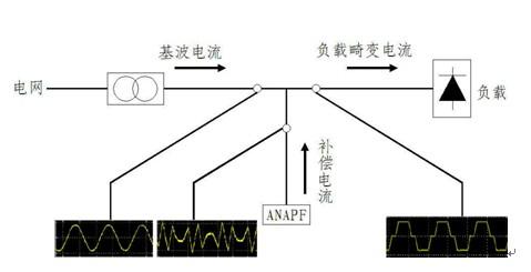 工业企业电能管理系统解决方案之-(3)电能质量监测与治理系统