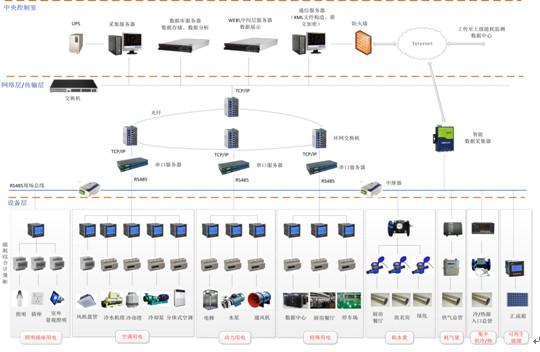 工业企业电能管理系统解决方案之-(4)能源管理系统
