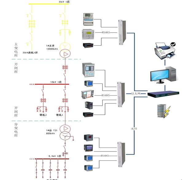 工业企业电能管理系统解决方案之-(1)变电站自动化系统
