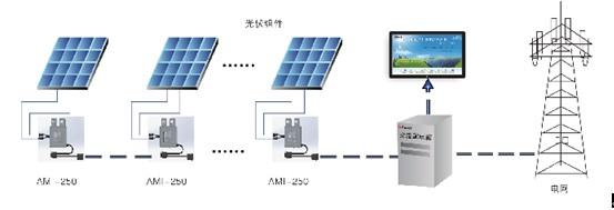 工业企业电能管理系统解决方案之-(2)建筑光伏发电系统