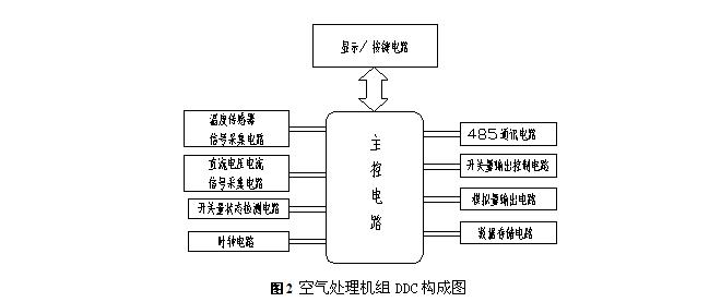 基于stm32的空气处理机组ddc控制器设计