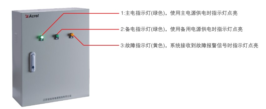 防火门监控系统解决方案