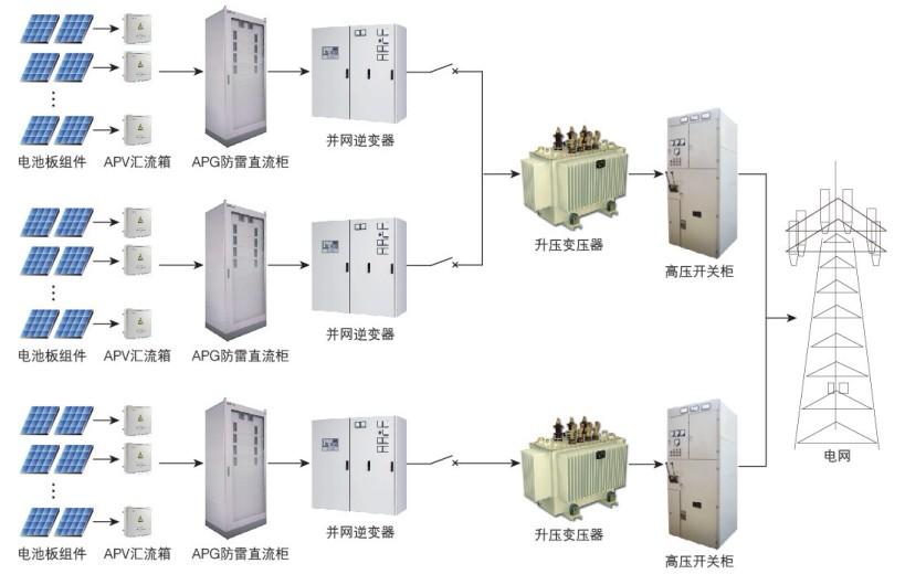 光伏电站电力监控装置及系统(十四)光伏电站解决方案