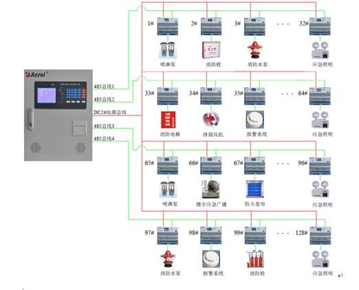 工业企业电能管理系统解决方案之-(6)消防设备电源监控系统