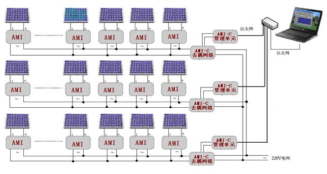 组成的光伏监控系统可以实现对单块太阳能电池板组件